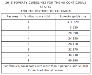 2015 poverty guidelines