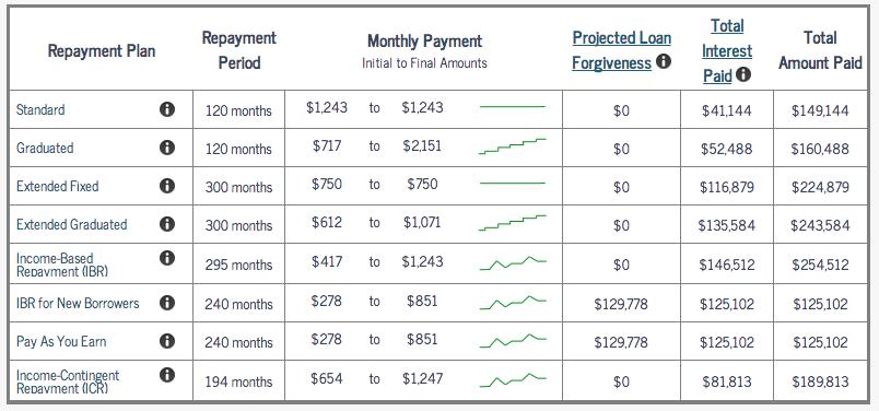 unsubsidized loan payment calculator