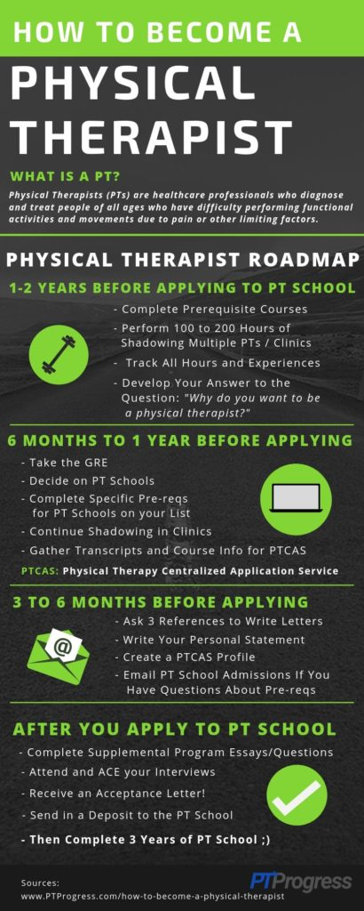 how to become a physical therapist infographic